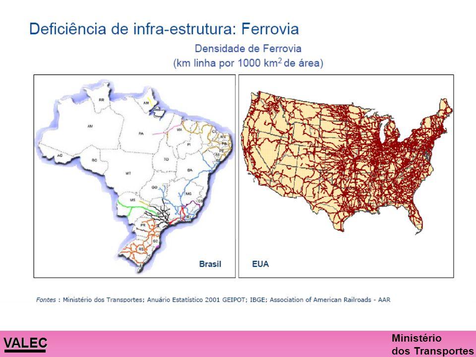 Deficiências do Transporte Brasileiro