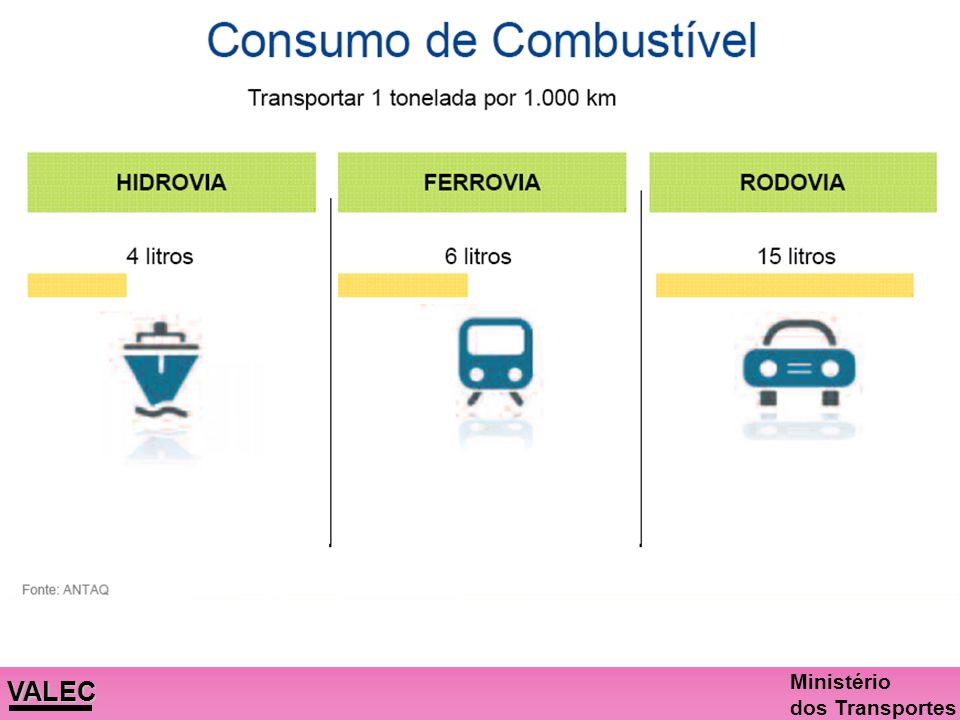 VALEC Ministério dos Transportes Para transportar 6.000 toneladas