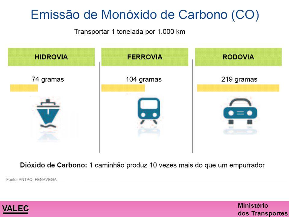 VALEC Ministério dos Transportes R$ 2,4 milhõesR$ 4,5 milhõesR$ 57 mil