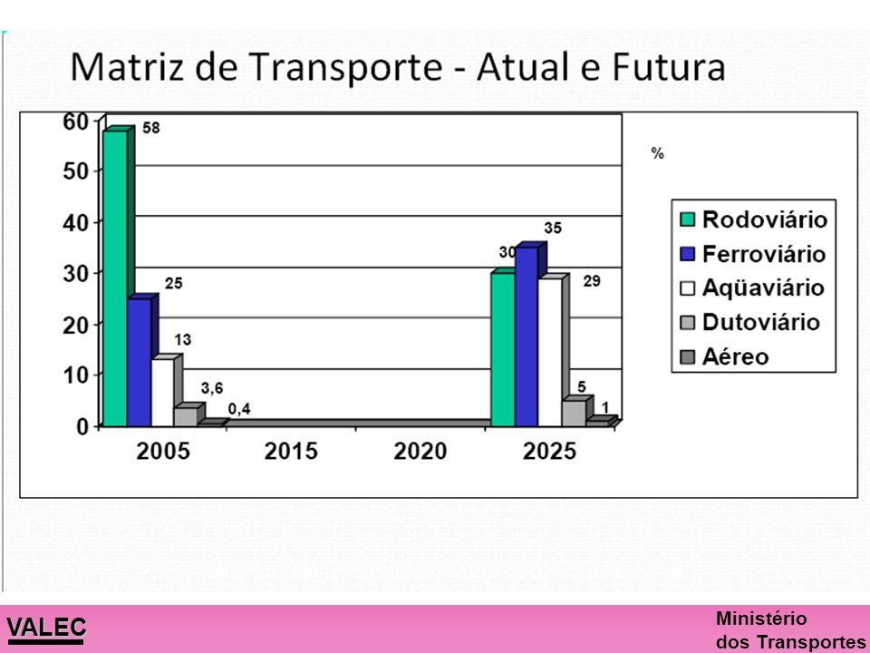 VALEC Ministério dos Transportes Economia e sustentabilidade Prioridade ao transporte ferroviário e hidroviário: menores custos de operação e frete. M
