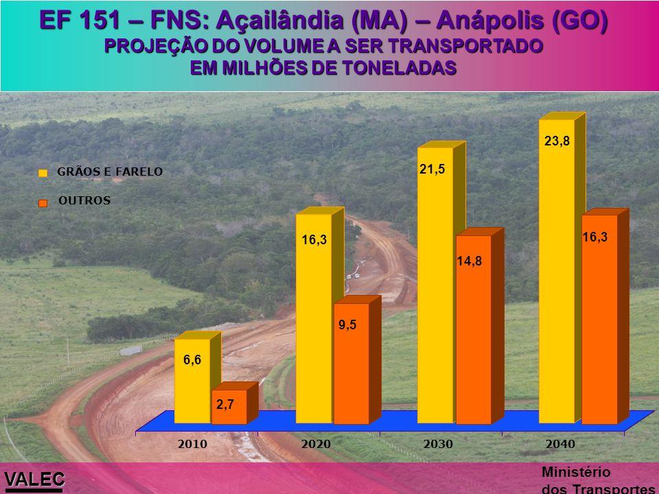 Pátio de Jaraguá – Ouro Verde de Goiás Lote 02 – 53 km – (Camargo Correa) Realizados 65% EF 151 - Ferrovia Norte-Sul – Trecho Sul Palmas/TO – Anápolis