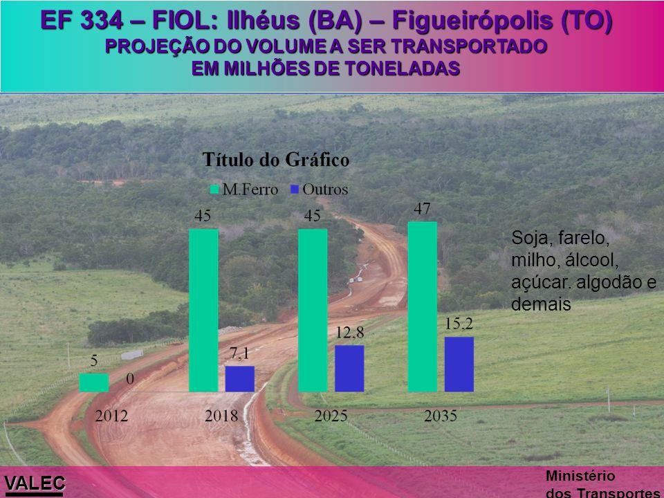 VALEC Ministério dos Transportes 505 km 2014 537 km 2012 485 km 2013 Ilhéus/BA Figueirópolis/TO Caetité/BA Barreiras/BA EF 334 – Ferrovia de Integraçã