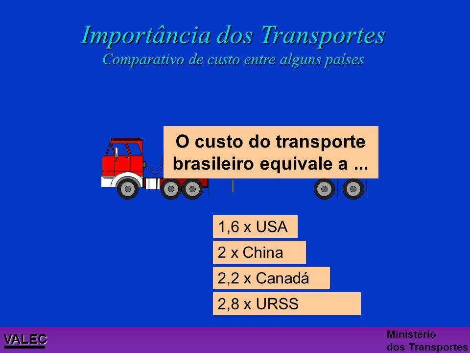 u O setor transporte chega a representar 25% do PIB (R$ 190 bilhões) u O transporte é um item que entra na formação do preço de todos os produtos, poi