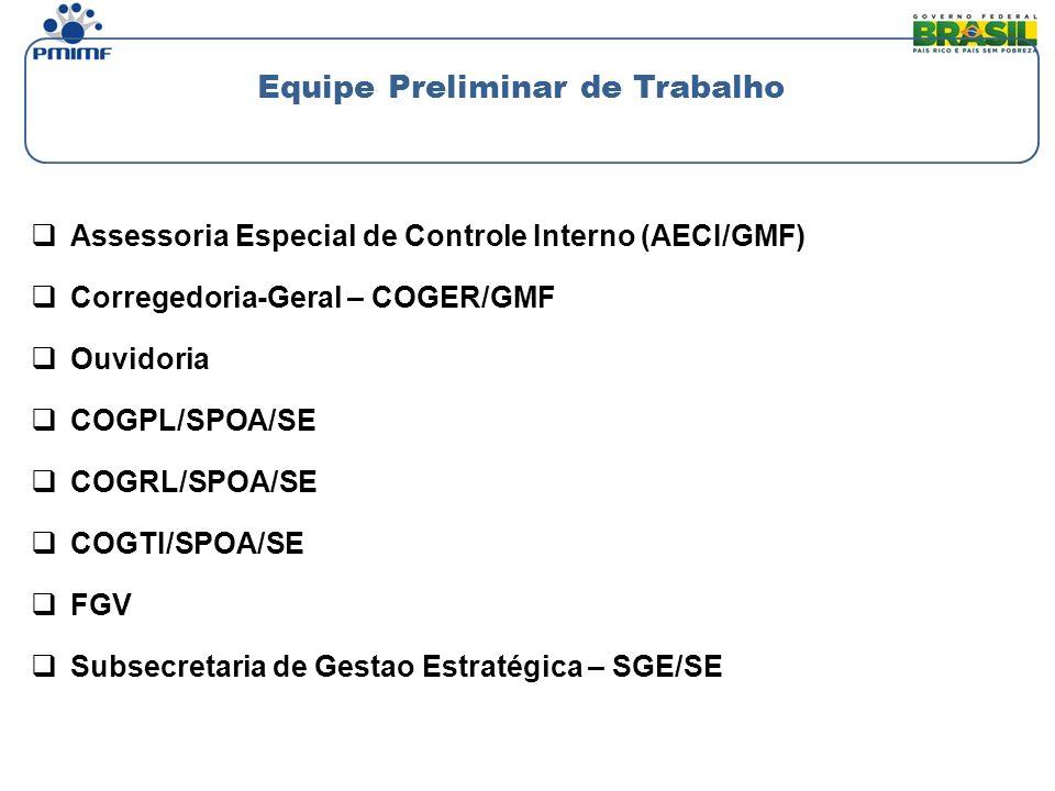 Assessoria Especial de Controle Interno (AECI/GMF) Corregedoria-Geral – COGER/GMF Ouvidoria COGPL/SPOA/SE COGRL/SPOA/SE COGTI/SPOA/SE FGV Subsecretari