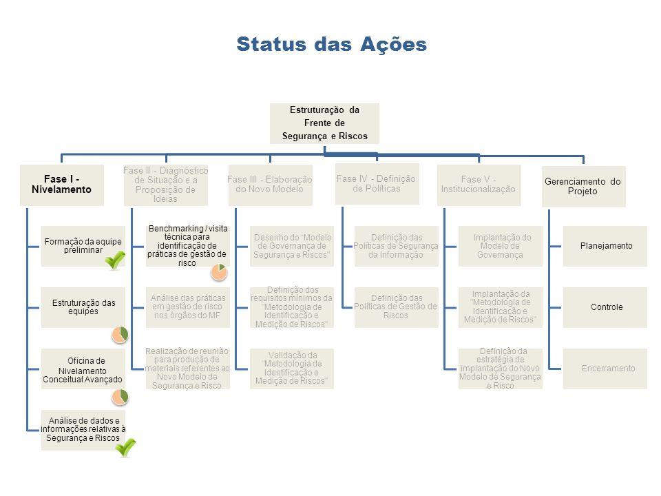 Status das Ações Estruturação da Frente de Segurança e Riscos Fase I - Nivelamento Formação da equipe preliminar Estruturação das equipes Oficina de N