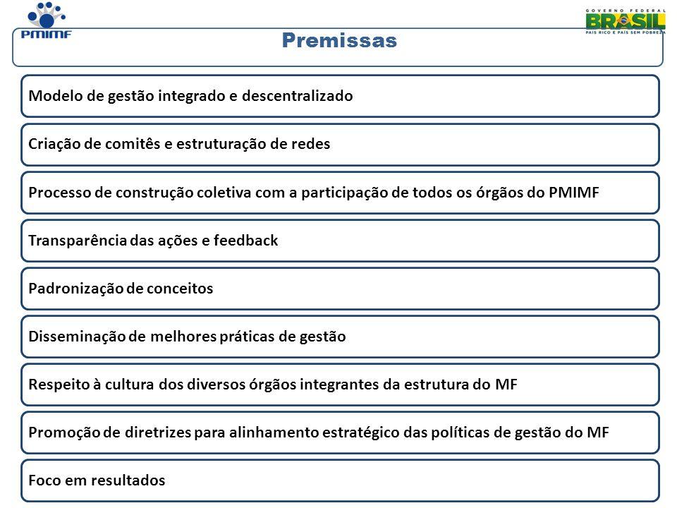 Modelo de gestão integrado e descentralizadoCriação de comitês e estruturação de redesProcesso de construção coletiva com a participação de todos os ó