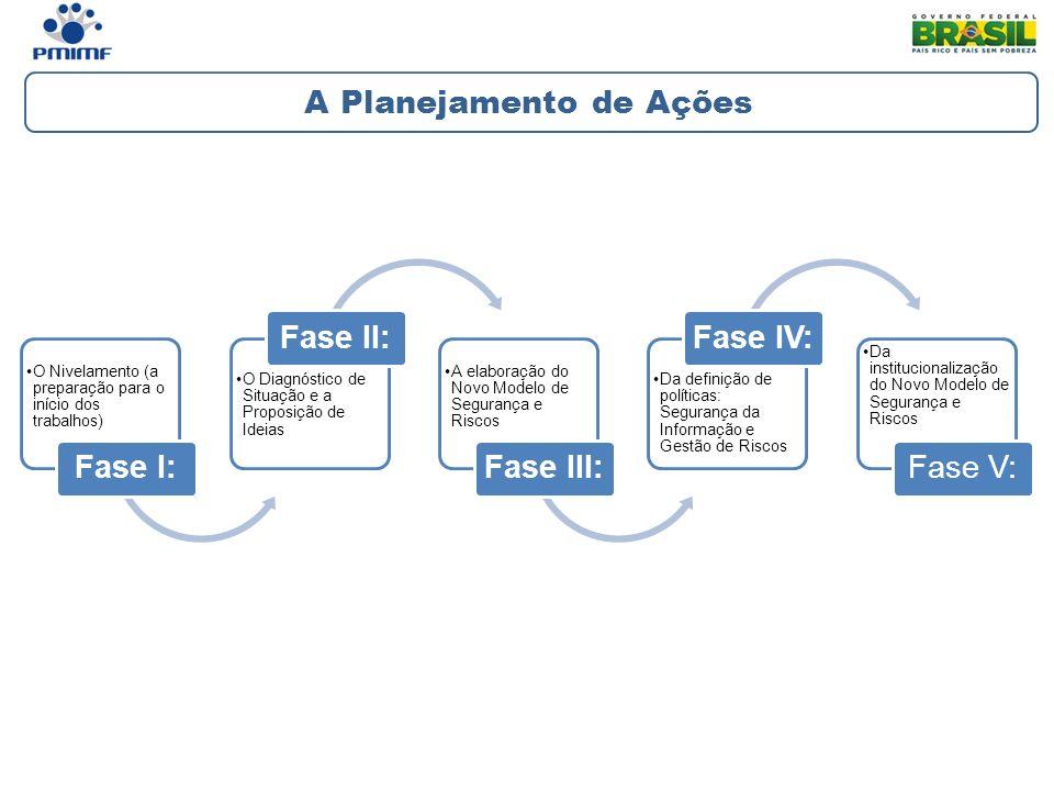 A Planejamento de Ações O Nivelamento (a preparação para o início dos trabalhos) Fase I: O Diagnóstico de Situação e a Proposição de Ideias Fase II: A