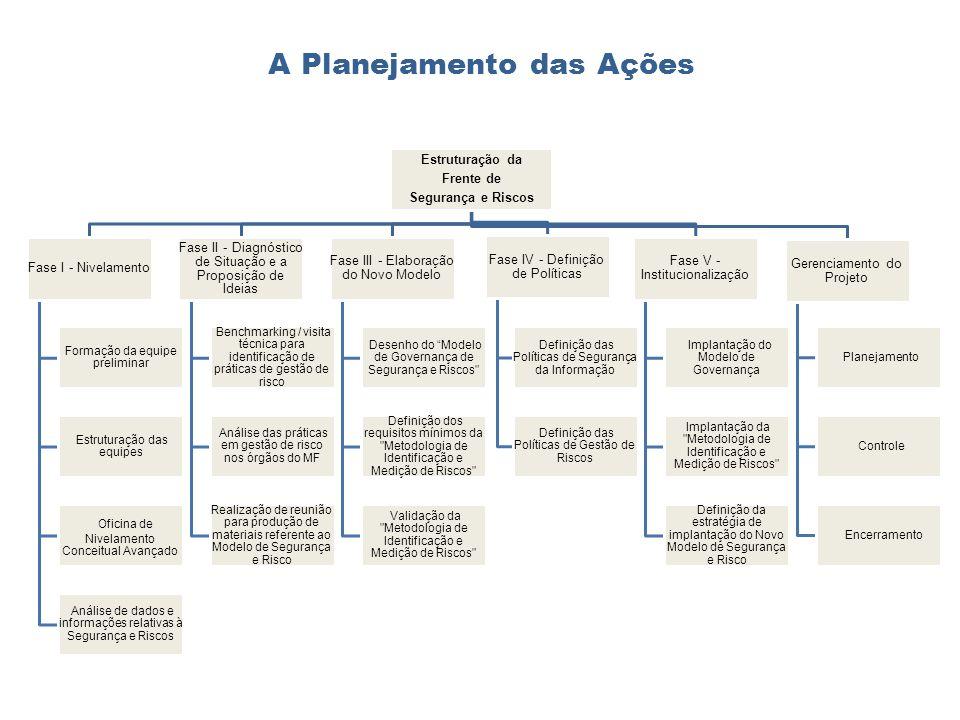 A Planejamento das Ações Estruturação da Frente de Segurança e Riscos Fase I - Nivelamento Formação da equipe preliminar Estruturação das equipes Ofic