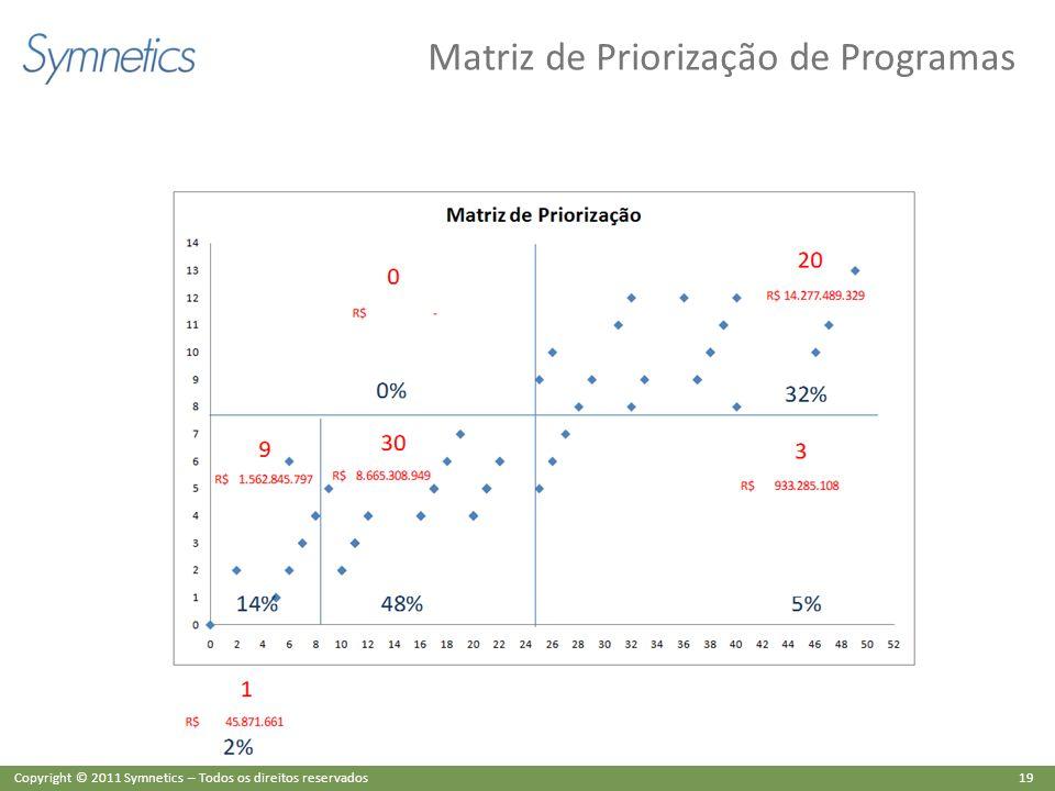 19 Copyright © 2011 Symnetics – Todos os direitos reservados Matriz de Priorização de Programas