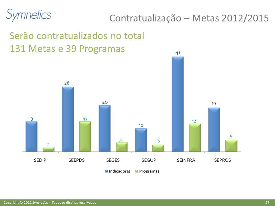 27 Copyright © 2011 Symnetics – Todos os direitos reservados Contratualização – Metas 2012/2015 Serão contratualizados no total 131 Metas e 39 Program