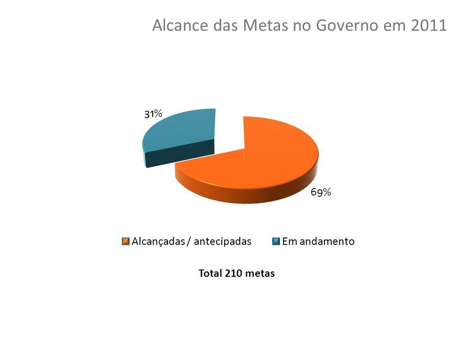 29 Copyright © 2010 Symnetics – Todos os direitos reservados Total 210 metas Alcance das Metas no Governo em 2011