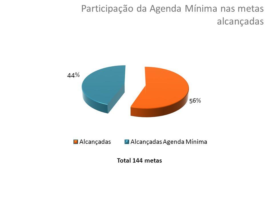 30 Copyright © 2010 Symnetics – Todos os direitos reservados Participação da Agenda Mínima nas metas alcançadas Total 144 metas