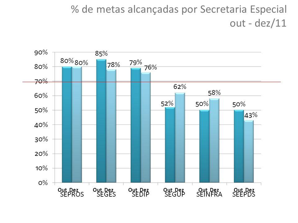 31 Copyright © 2010 Symnetics – Todos os direitos reservados 31 % de metas alcançadas por Secretaria Especial out - dez/11 Out Dez