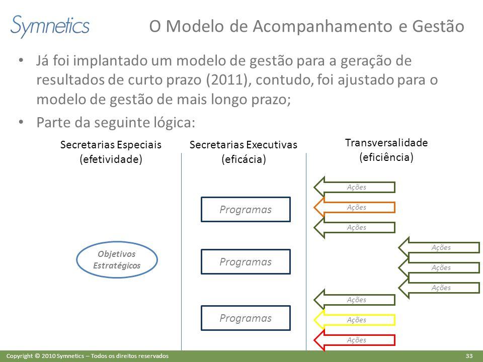 33 Copyright © 2010 Symnetics – Todos os direitos reservados O Modelo de Acompanhamento e Gestão Já foi implantado um modelo de gestão para a geração