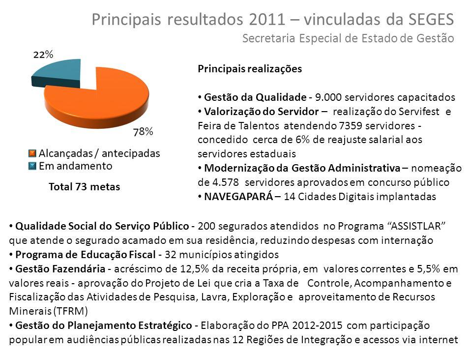 40 Copyright © 2010 Symnetics – Todos os direitos reservados Total 73 metas Principais resultados 2011 – vinculadas da SEGES Secretaria Especial de Es