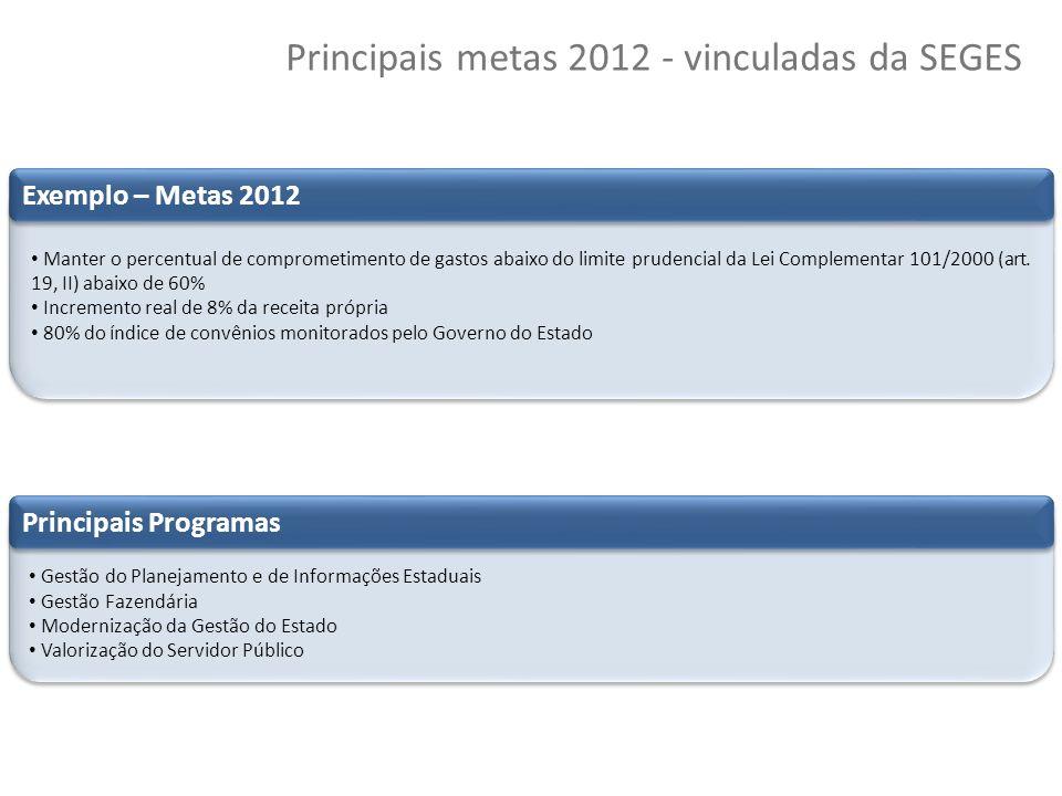 41 Copyright © 2010 Symnetics – Todos os direitos reservados Principais metas 2012 - vinculadas da SEGES Manter o percentual de comprometimento de gas