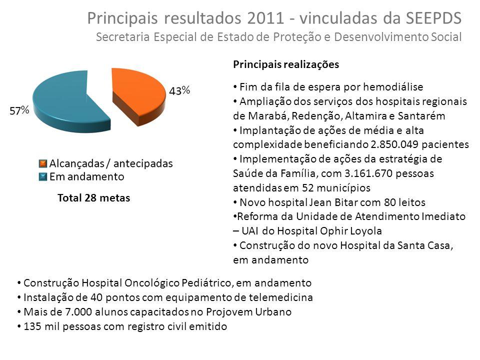 43 Copyright © 2010 Symnetics – Todos os direitos reservados Total 28 metas Principais resultados 2011 - vinculadas da SEEPDS Secretaria Especial de E