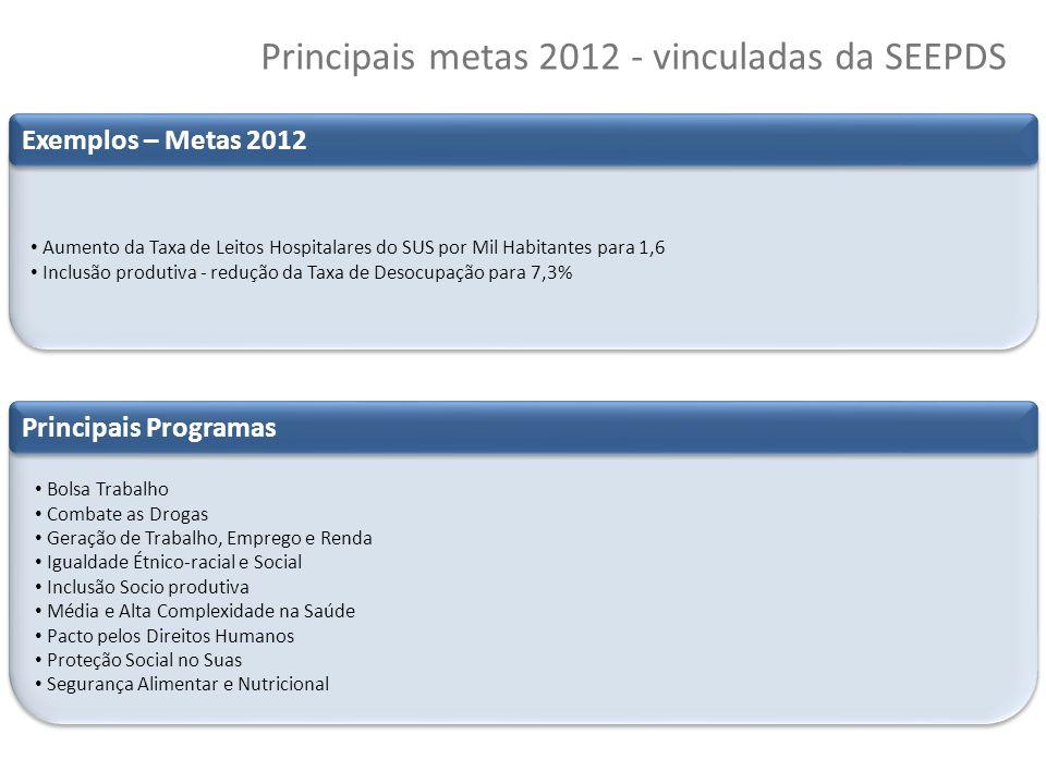 44 Copyright © 2010 Symnetics – Todos os direitos reservados Principais metas 2012 - vinculadas da SEEPDS Principais realizações Valorização do Servid