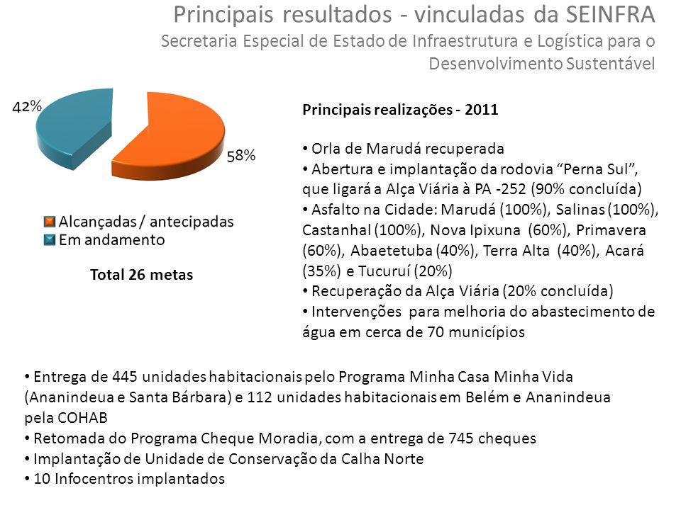 46 Copyright © 2010 Symnetics – Todos os direitos reservados Total 26 metas Principais resultados - vinculadas da SEINFRA Secretaria Especial de Estad