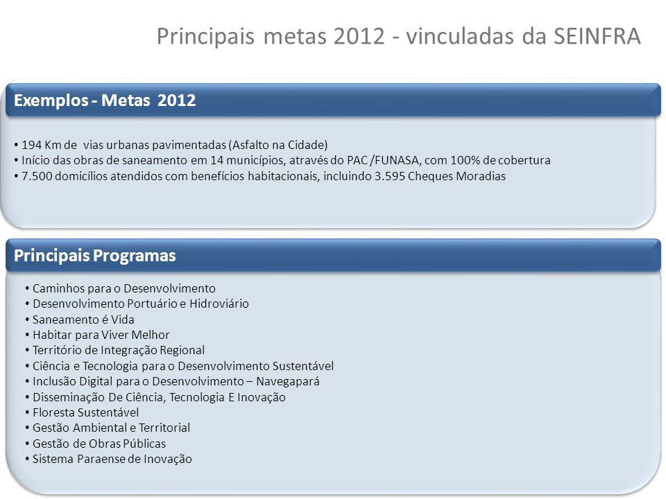 47 Copyright © 2010 Symnetics – Todos os direitos reservados Principais metas 2012 - vinculadas da SEINFRA Principais realizações Valorização do Servi