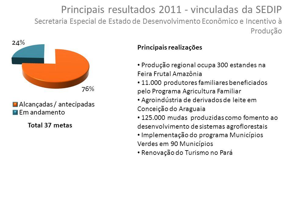 49 Copyright © 2010 Symnetics – Todos os direitos reservados Total 37 metas Principais resultados 2011 - vinculadas da SEDIP Secretaria Especial de Es