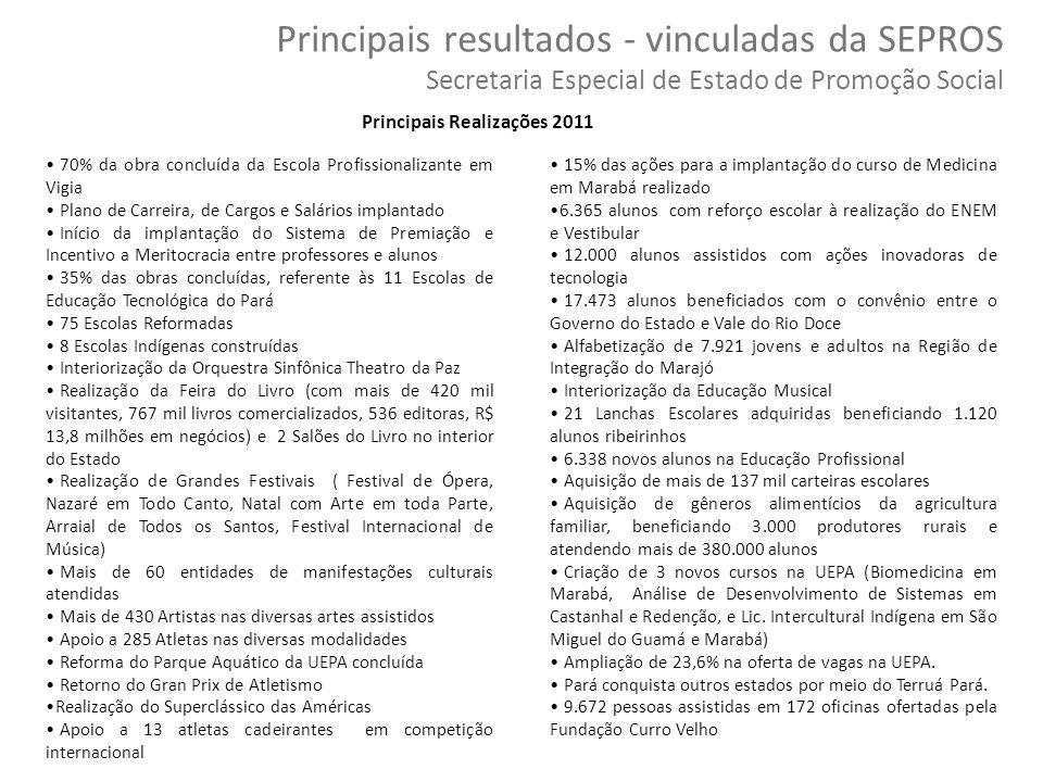 53 Copyright © 2010 Symnetics – Todos os direitos reservados Principais resultados - vinculadas da SEPROS Secretaria Especial de Estado de Promoção So