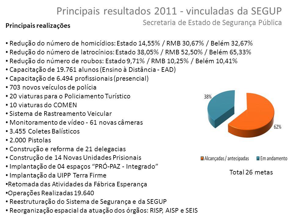 56 Copyright © 2010 Symnetics – Todos os direitos reservados Principais resultados 2011 - vinculadas da SEGUP Secretaria de Estado de Segurança Públic