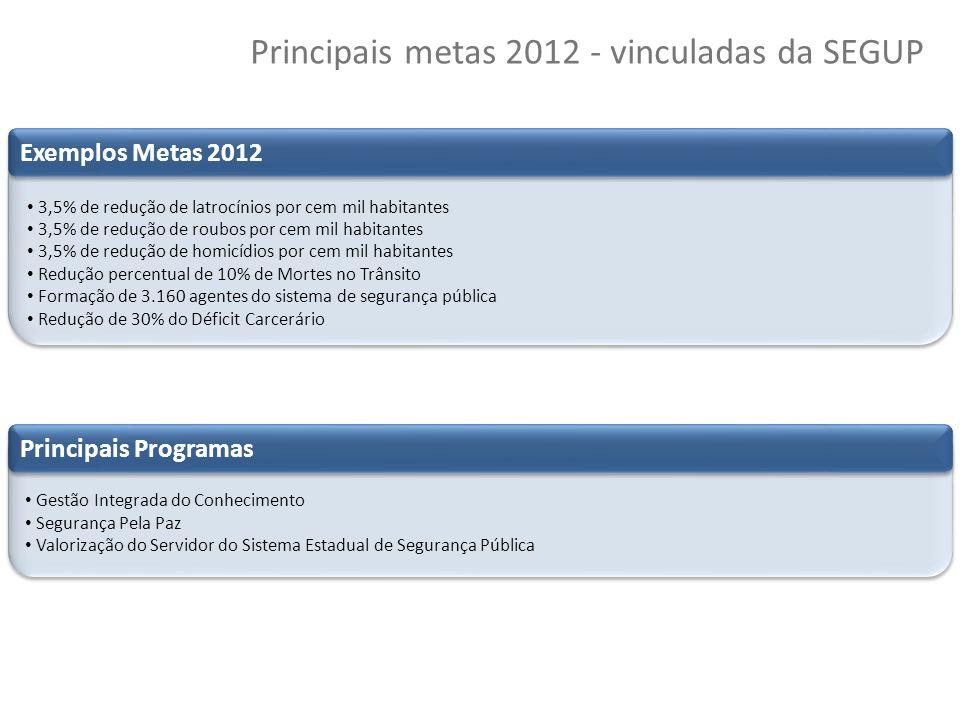 57 Copyright © 2010 Symnetics – Todos os direitos reservados Principais metas 2012 - vinculadas da SEGUP 3,5% de redução de latrocínios por cem mil ha