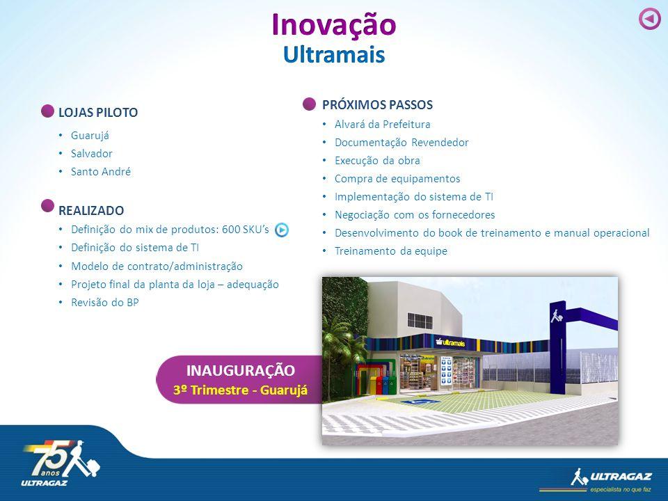 LOJAS PILOTO Guarujá Salvador Santo André REALIZADO Definição do mix de produtos: 600 SKUs Definição do sistema de TI Modelo de contrato/administração