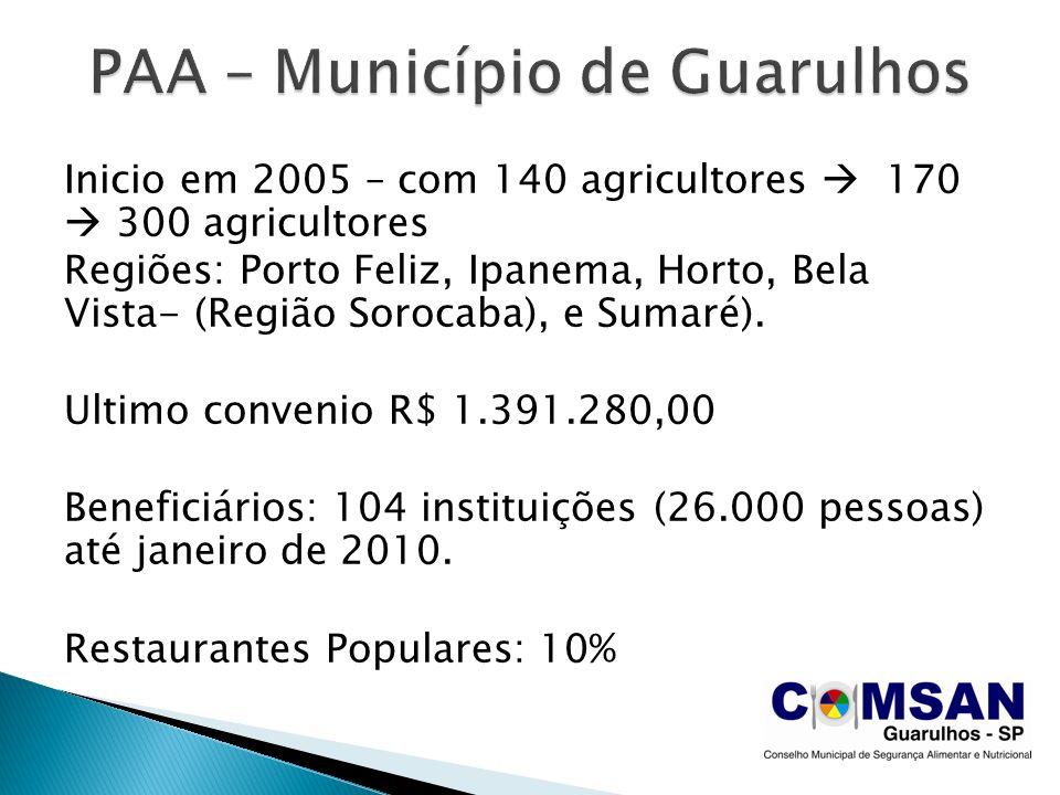 Inicio em 2005 – com 140 agricultores 170 300 agricultores Regiões: Porto Feliz, Ipanema, Horto, Bela Vista- (Região Sorocaba), e Sumaré). Ultimo conv