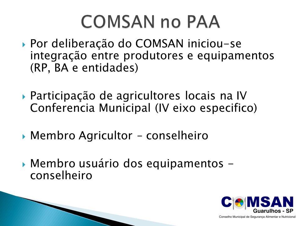 Por deliberação do COMSAN iniciou-se integração entre produtores e equipamentos (RP, BA e entidades) Participação de agricultores locais na IV Conferencia Municipal (IV eixo especifico) Membro Agricultor – conselheiro Membro usuário dos equipamentos - conselheiro
