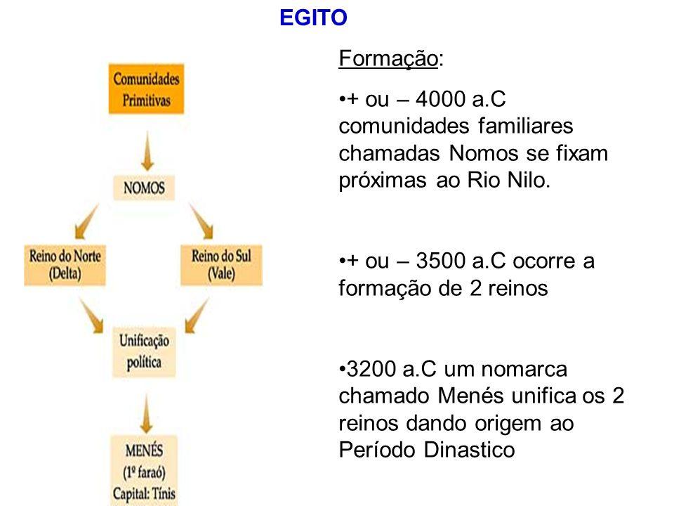 EGITO Formação: + ou – 4000 a.C comunidades familiares chamadas Nomos se fixam próximas ao Rio Nilo. + ou – 3500 a.C ocorre a formação de 2 reinos 320