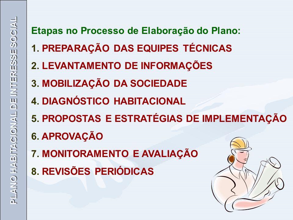 PLANO HABITACIONAL DE INTERESSE SOCIAL Etapas no Processo de Elaboração do Plano: 1.