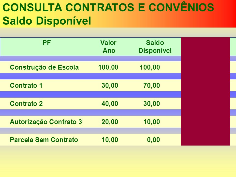 Construção de Escola100,00100,00 CONSULTA CONTRATOS E CONVÊNIOS Saldo Disponível PF ValorSaldo Saldo AnoDisponívelFinanceiro Contrato 130,0070,00 Cont