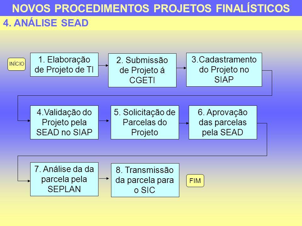4. ANÁLISE SEAD 1. Elaboração de Projeto de TI 2. Submissão de Projeto á CGETI 3.Cadastramento do Projeto no SIAP 4.Validação do Projeto pela SEAD no