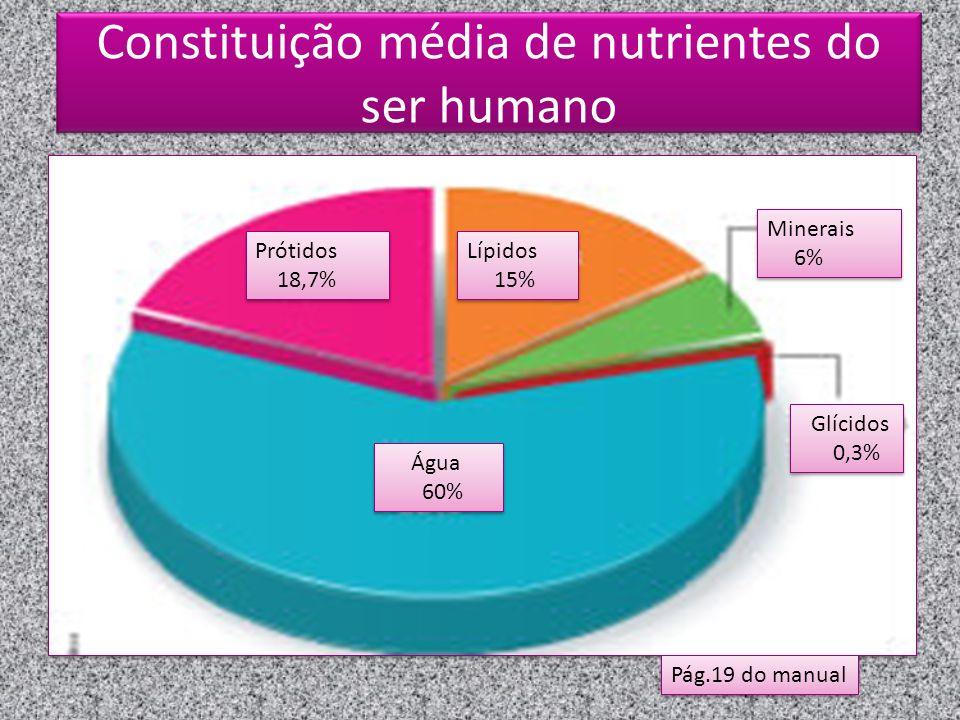 Constituição média de nutrientes do ser humano Pág.19 do manual Prótidos 18,7% Prótidos 18,7% Lípidos 15% Lípidos 15% Água 60% Água 60% Minerais 6% Minerais 6% Glícidos 0,3% Glícidos 0,3%