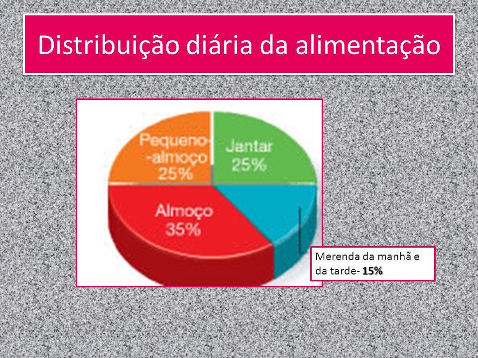 Distribuição diária da alimentação 15% Merenda da manhã e da tarde- 15%