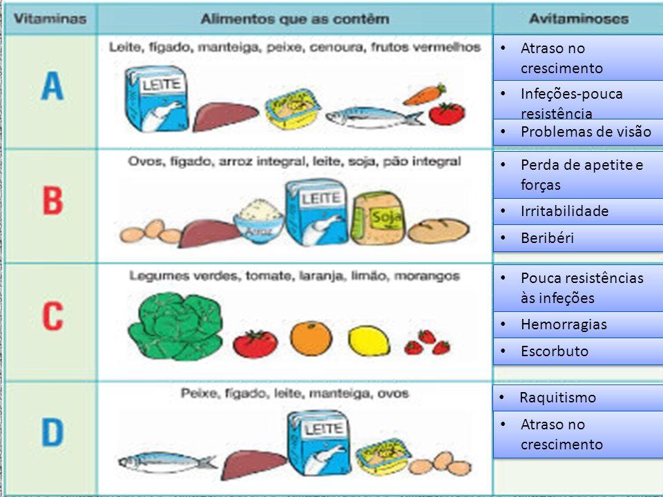 Atraso no crescimento Infeções-pouca resistência Problemas de visão Perda de apetite e forças Irritabilidade Beribéri Pouca resistências às infeções H