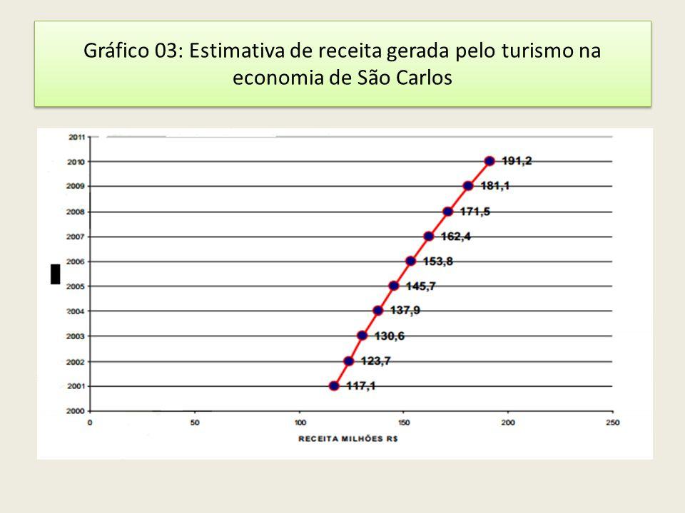 Gráfico 03: Estimativa de receita gerada pelo turismo na economia de São Carlos