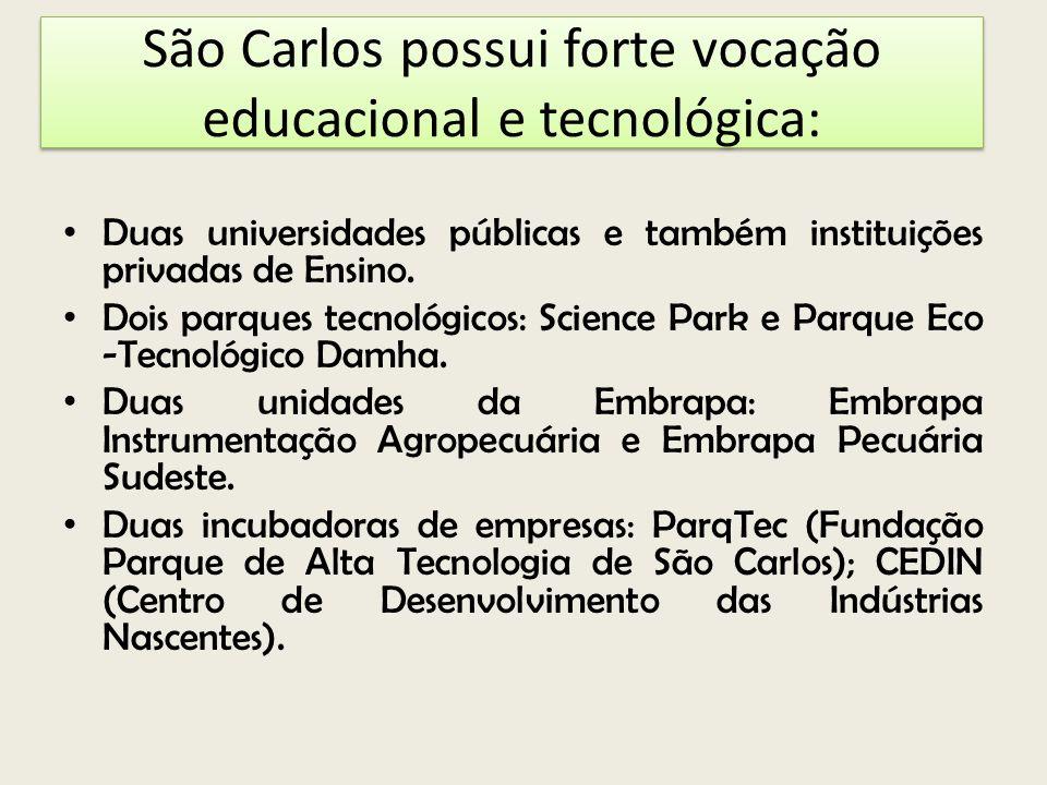 São Carlos possui forte vocação educacional e tecnológica: Duas universidades públicas e também instituições privadas de Ensino. Dois parques tecnológ