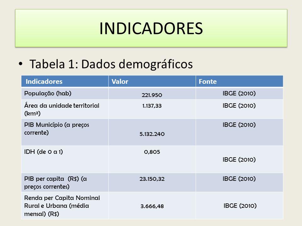 INDICADORES Tabela 1: Dados demográficos IndicadoresValorFonte População (hab) 221.950 IBGE (2010) Área da unidade territorial (km²) 1.137,33IBGE (201
