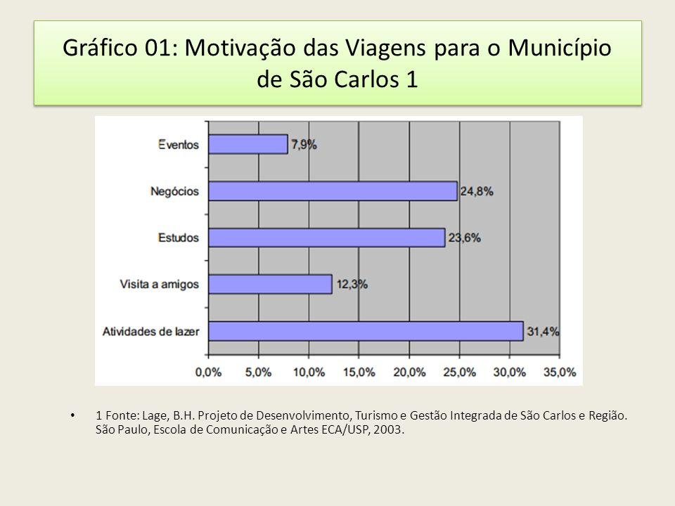 Gráfico 01: Motivação das Viagens para o Município de São Carlos 1 1 Fonte: Lage, B.H. Projeto de Desenvolvimento, Turismo e Gestão Integrada de São C