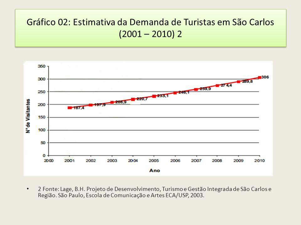 Gráfico 02: Estimativa da Demanda de Turistas em São Carlos (2001 – 2010) 2 2 Fonte: Lage, B.H. Projeto de Desenvolvimento, Turismo e Gestão Integrada