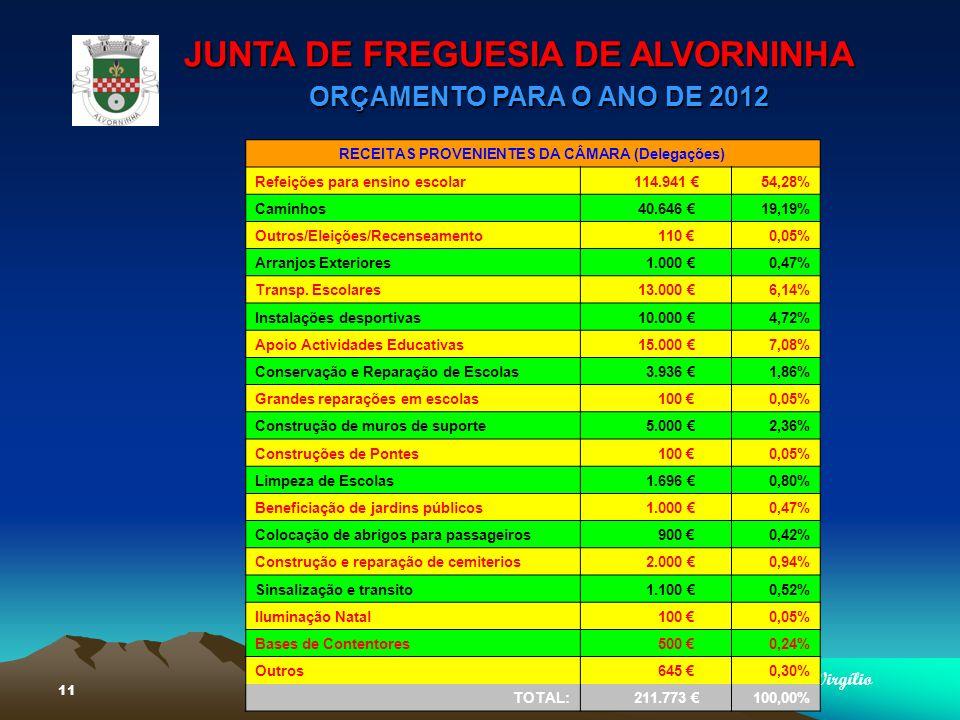 JUNTA DE FREGUESIA DE ALVORNINHA ORÇAMENTO PARA O ANO DE 2012 Virgílio 11 RECEITAS PROVENIENTES DA CÂMARA (Delegações) Refeições para ensino escolar 114.941 54,28% Caminhos 40.646 19,19% Outros/Eleições/Recenseamento 110 0,05% Arranjos Exteriores 1.000 0,47% Transp.