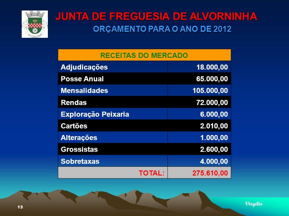 JUNTA DE FREGUESIA DE ALVORNINHA ORÇAMENTO PARA O ANO DE 2012 Virgílio 13 RECEITAS DO MERCADO Adjudicações18.000,00 Posse Anual65.000,00 Mensalidades105.000,00 Rendas72.000,00 Exploração Peixaria6.000,00 Cartões2.010,00 Alterações1.000,00 Grossistas2.600,00 Sobretaxas4.000,00 TOTAL:275.610,00