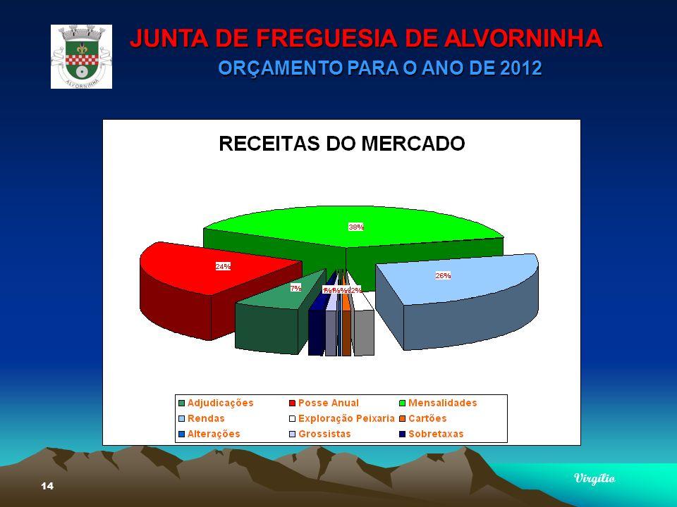 JUNTA DE FREGUESIA DE ALVORNINHA ORÇAMENTO PARA O ANO DE 2012 Virgílio 14