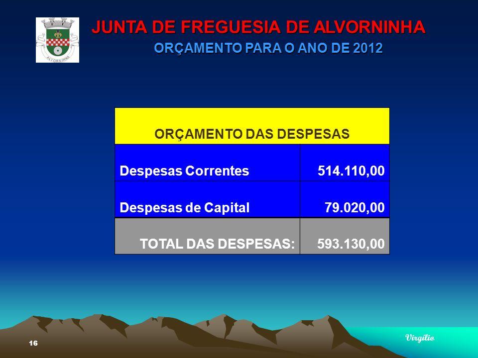 JUNTA DE FREGUESIA DE ALVORNINHA ORÇAMENTO PARA O ANO DE 2012 Virgílio 16 ORÇAMENTO DAS DESPESAS Despesas Correntes514.110,00 Despesas de Capital79.020,00 TOTAL DAS DESPESAS:593.130,00