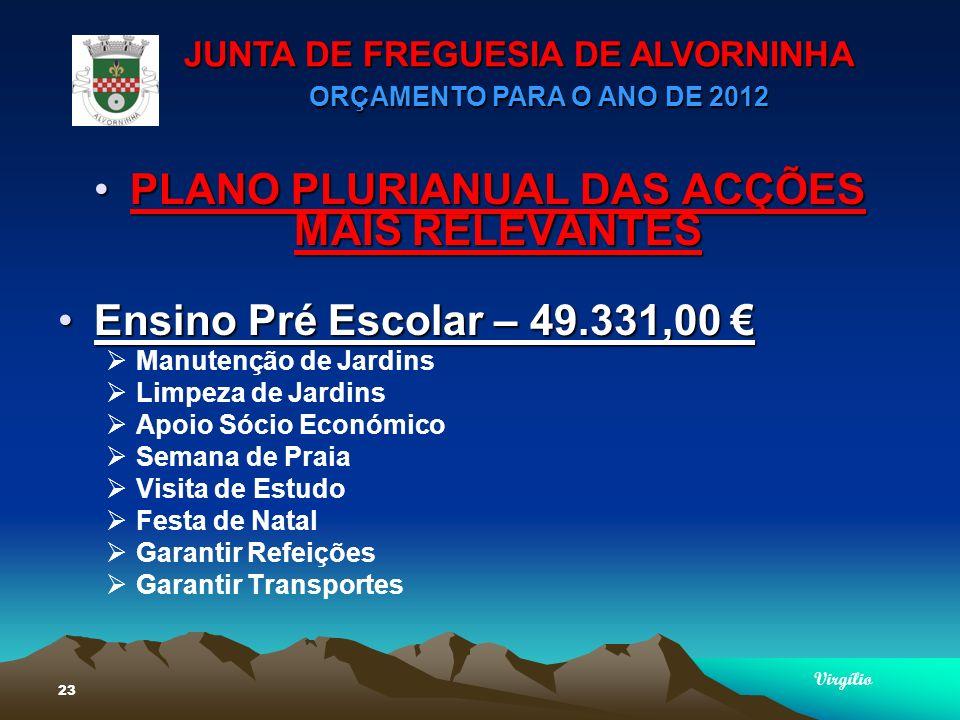 JUNTA DE FREGUESIA DE ALVORNINHA ORÇAMENTO PARA O ANO DE 2012 Virgílio 23 PLANO PLURIANUAL DAS ACÇÕES MAIS RELEVANTESPLANO PLURIANUAL DAS ACÇÕES MAIS RELEVANTES Ensino Pré Escolar – 49.331,00Ensino Pré Escolar – 49.331,00 Manutenção de Jardins Limpeza de Jardins Apoio Sócio Económico Semana de Praia Visita de Estudo Festa de Natal Garantir Refeições Garantir Transportes