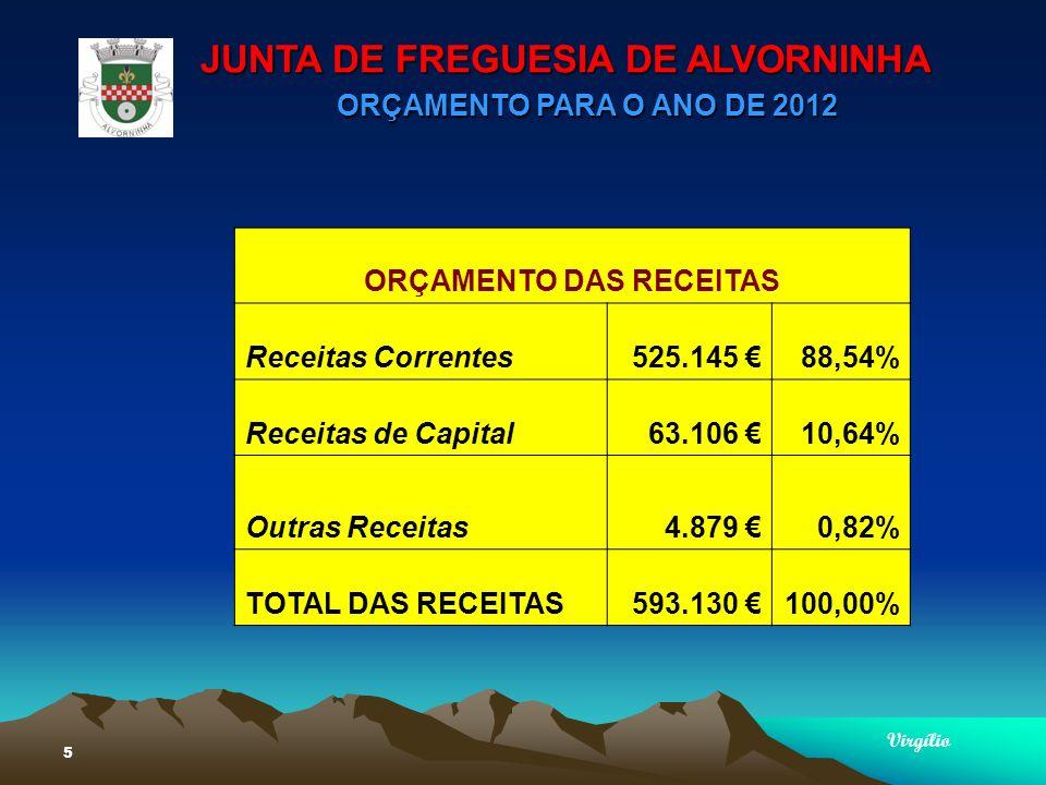JUNTA DE FREGUESIA DE ALVORNINHA ORÇAMENTO PARA O ANO DE 2012 Virgílio 5 ORÇAMENTO DAS RECEITAS Receitas Correntes525.145 88,54% Receitas de Capital63.106 10,64% Outras Receitas4.879 0,82% TOTAL DAS RECEITAS593.130 100,00%