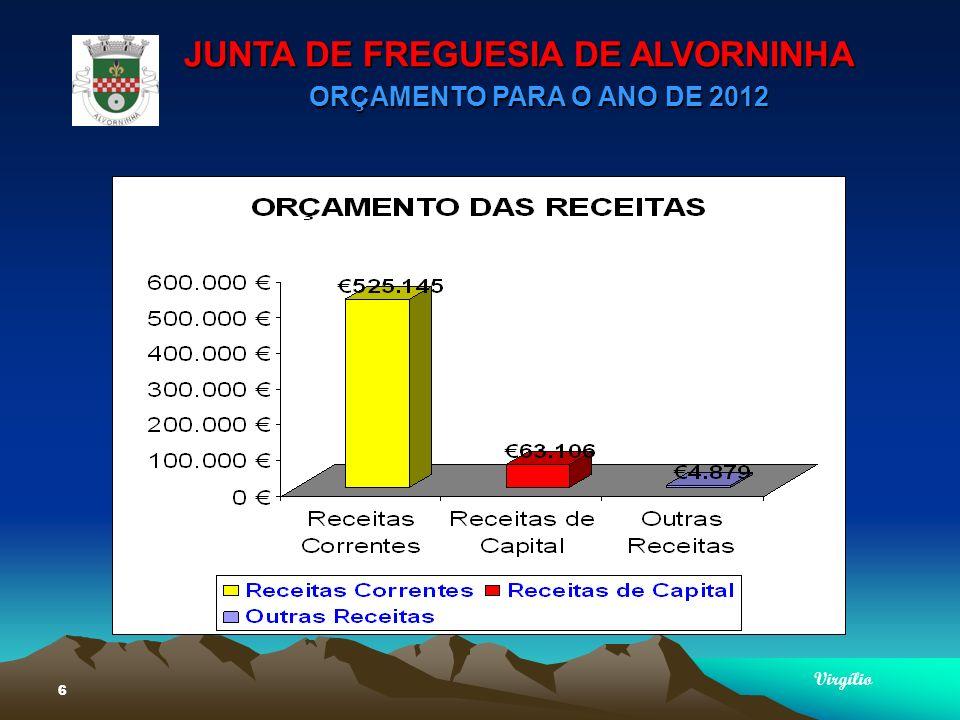 JUNTA DE FREGUESIA DE ALVORNINHA ORÇAMENTO PARA O ANO DE 2012 Virgílio 7 TIPIFICAÇÃO DAS RECEITAS Impostos Directos2.250 Taxas232.940 Rendimentos de propriedade60 Transf.